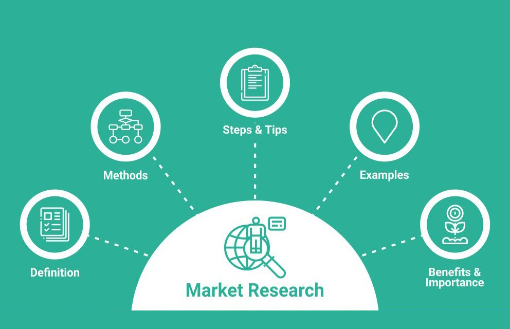 https://www.feedbackme.com/wp-content/uploads/2021/06/What-is-Market-Research-2-992x640.jpg